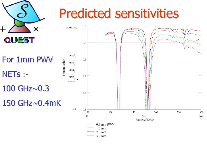 Predicted sensitivities For 1 mm PWV NETs : 100 GHz~0. 3 150 GHz~0. 4