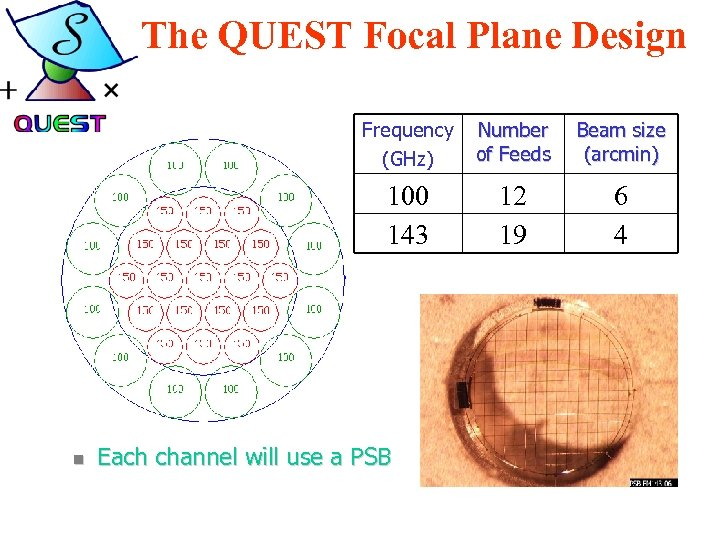 The QUEST Focal Plane Design Frequency (GHz) Beam size (arcmin) 100 143 n Number