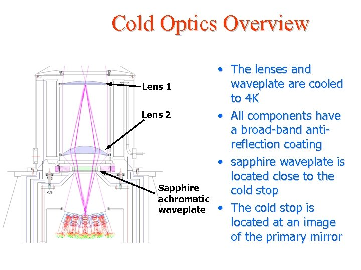Cold Optics Overview Lens 1 Lens 2 Sapphire achromatic waveplate • The lenses and