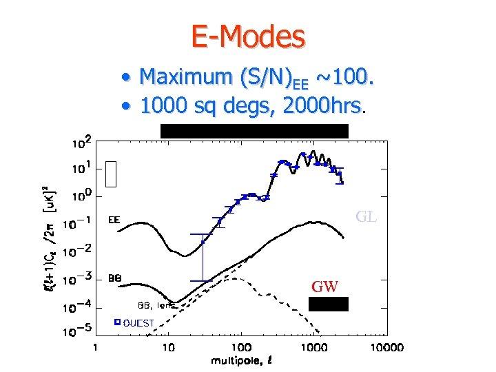 E-Modes • Maximum (S/N)EE ~100. • 1000 sq degs, 2000 hrs EE BB, GL