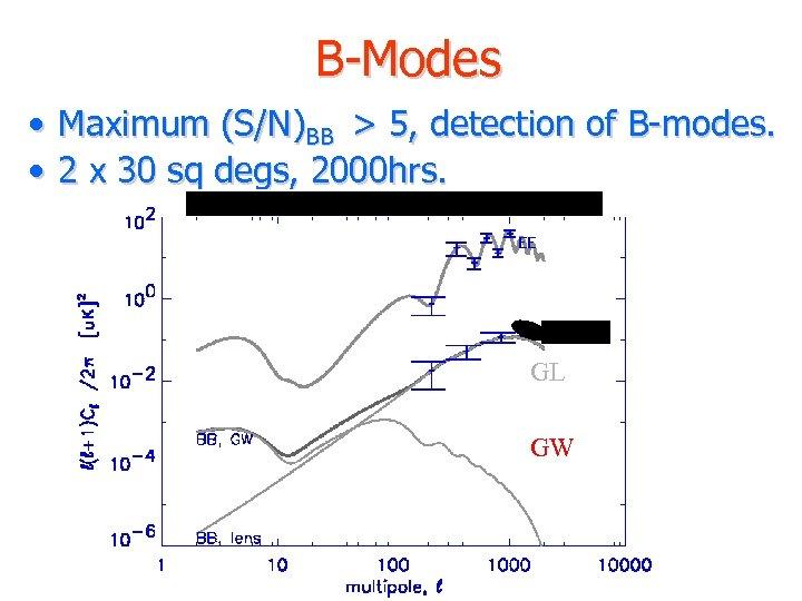 B-Modes • Maximum (S/N)BB > 5, detection of B-modes. • 2 x 30 sq