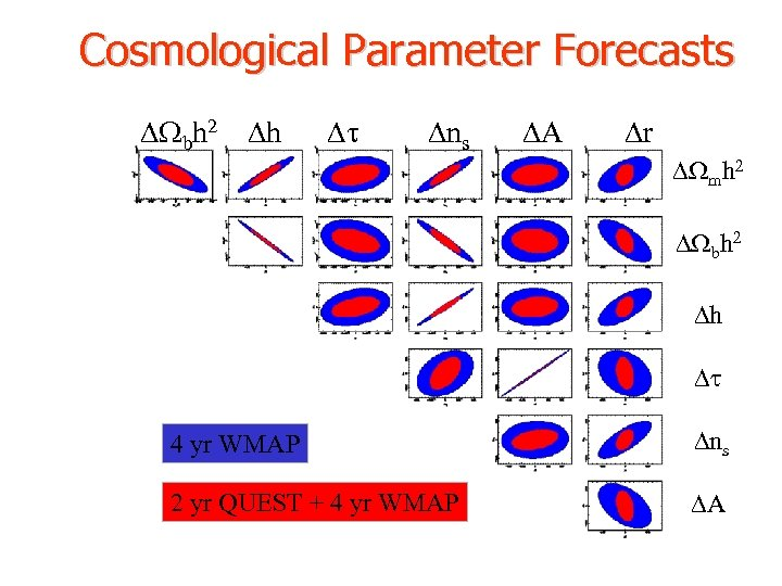Cosmological Parameter Forecasts Wbh 2 h t ns A r Wmh 2 Wbh 2
