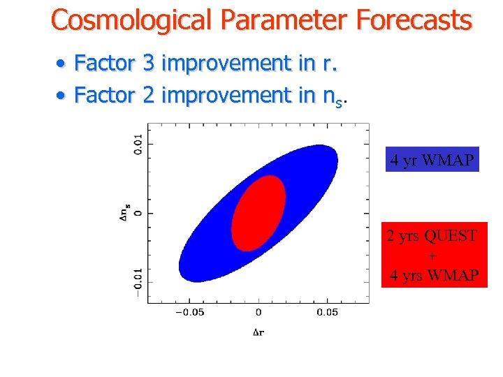Cosmological Parameter Forecasts • Factor 3 improvement in r. • Factor 2 improvement in