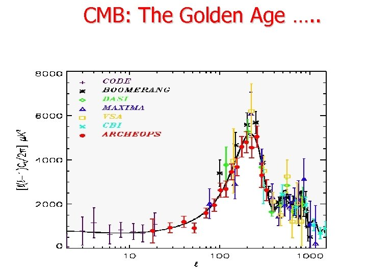 CMB: The Golden Age …. .