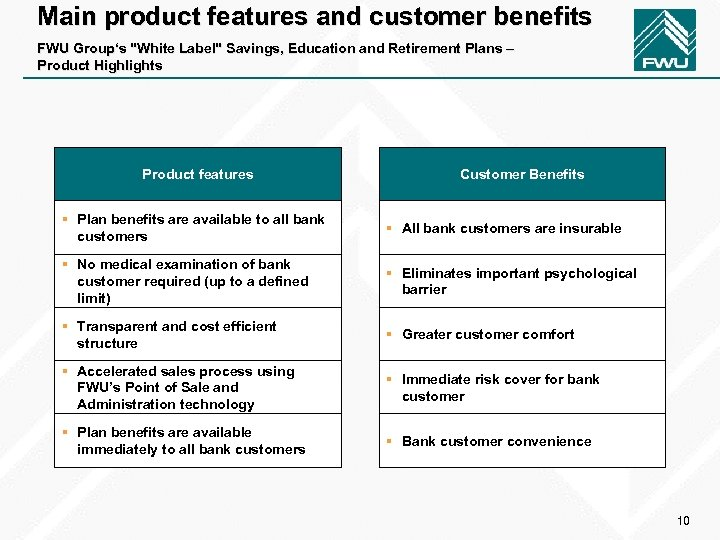Main product features and customer benefits FWU Group's