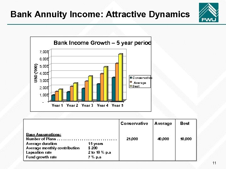 Bank Annuity Income: Attractive Dynamics Bank Income Growth – 5 year period 7, 000