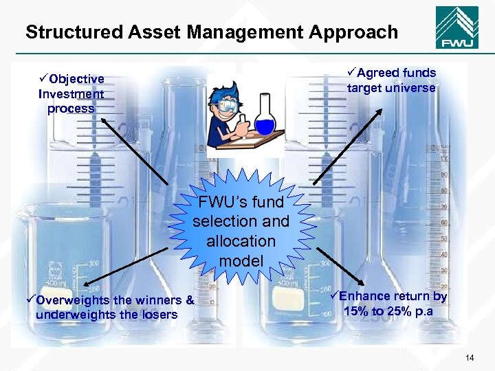 Structured Asset Management Approach üAgreed funds target universe üObjective Investment process FWU's fund selection