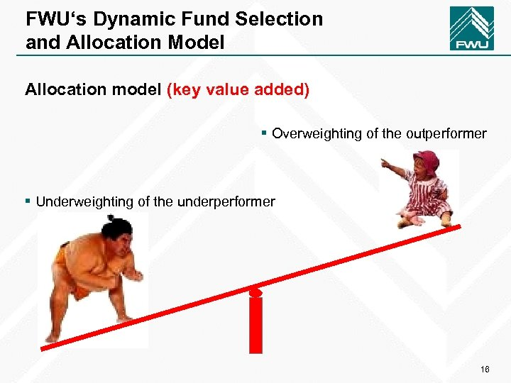 FWU's Dynamic Fund Selection and Allocation Model Allocation model (key value added) § Overweighting