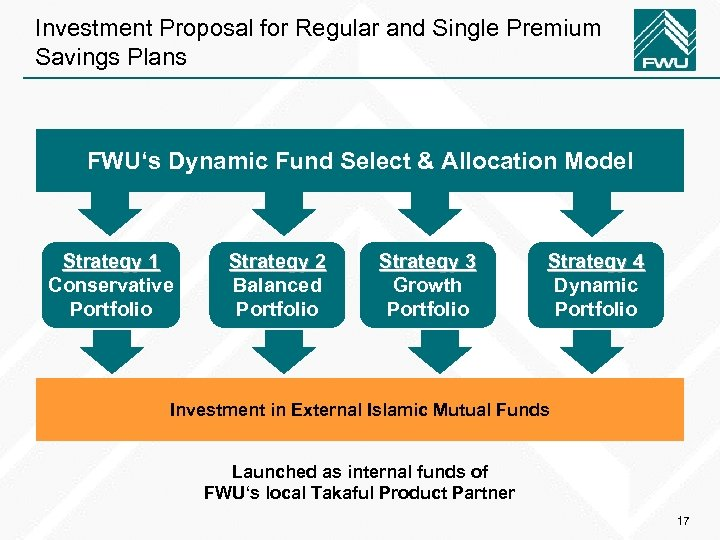 Investment Proposal for Regular and Single Premium Savings Plans FWU's Dynamic Fund Select &