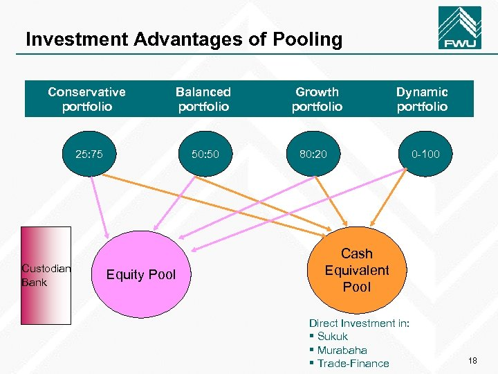 Investment Advantages of Pooling Conservative portfolio Balanced portfolio 25: 75 50: 50 Custodian Bank