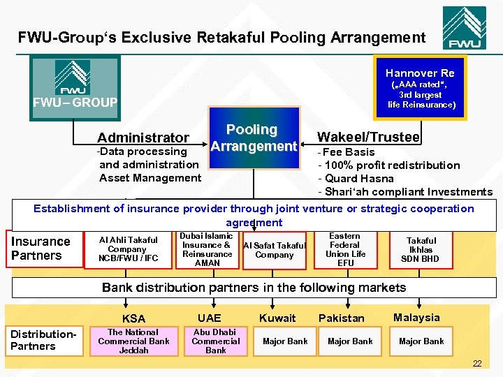 "FWU-Group's Exclusive Retakaful Pooling Arrangement Hannover Re (""AAA rated"", 3 rd largest life Reinsurance)"