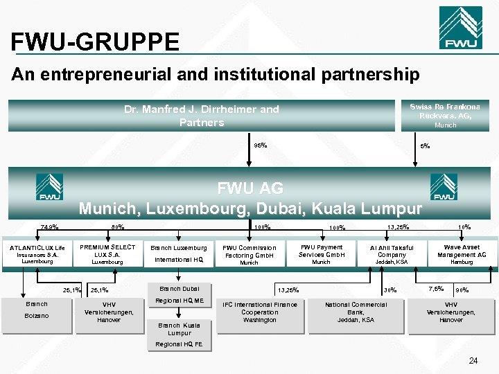 FWU-GRUPPE An entrepreneurial and institutional partnership Swiss Re Frankona Rückvers. AG, Dr. Manfred J.