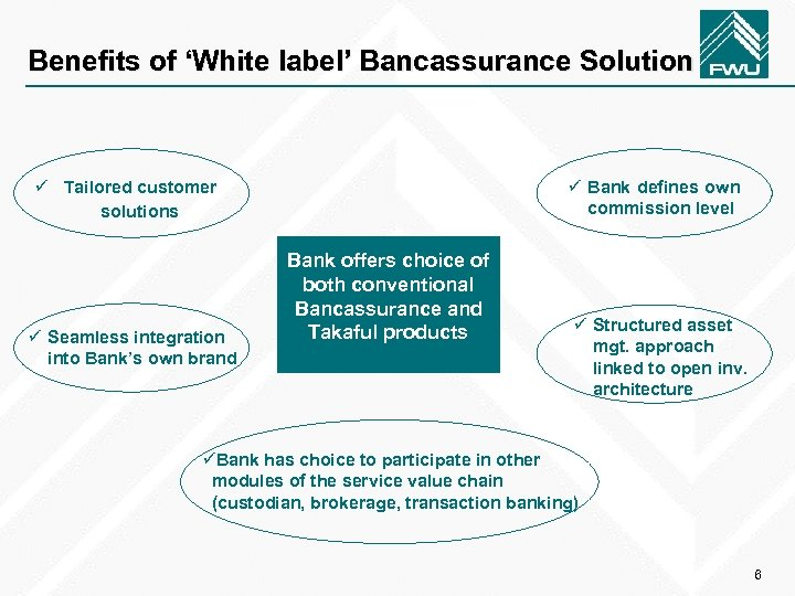 Benefits of 'White label' Bancassurance Solution ü Bank defines own commission level ü Tailored