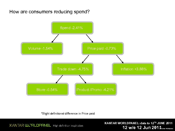 How are consumers reducing spend? Spend -2. 41% Volume -1. 54% Price paid -0.