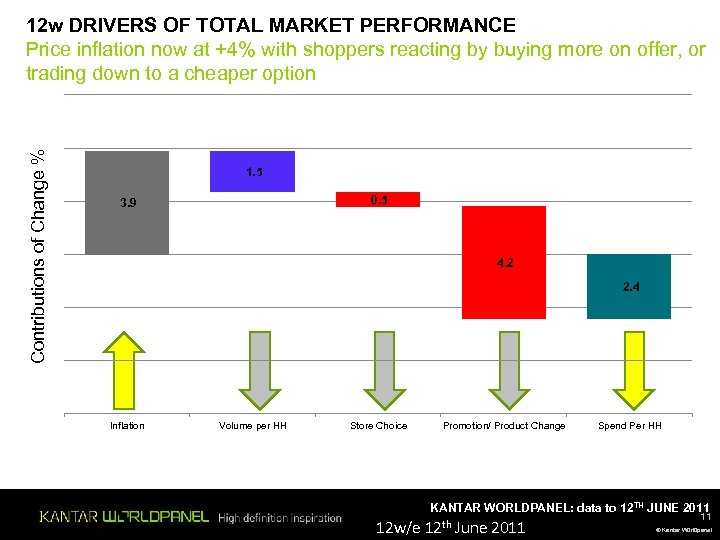 Contributions of Change % 12 w DRIVERS OF TOTAL MARKET PERFORMANCE Price inflation now