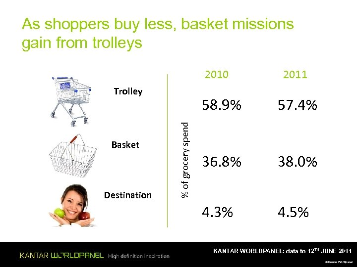 As shoppers buy less, basket missions gain from trolleys 2010 Trolley Destination 58. 9%