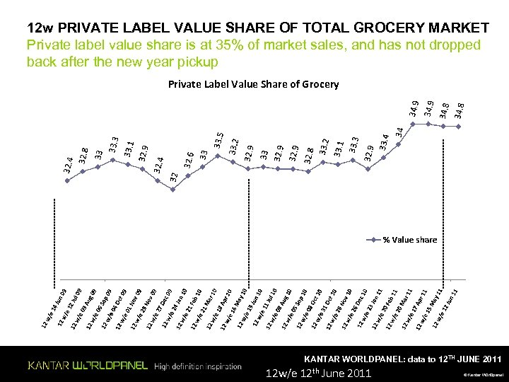 12 w PRIVATE LABEL VALUE SHARE OF TOTAL GROCERY MARKET Private label value share