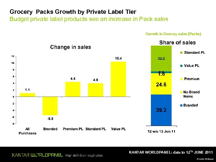 Grocery Packs Growth by Private Label Tier Budget private label products see an increase