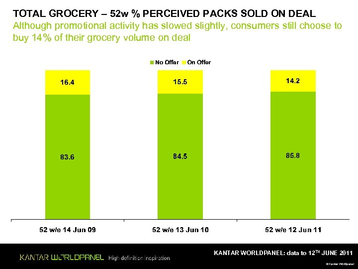 TOTAL GROCERY – 52 w % PERCEIVED PACKS SOLD ON DEAL Although promotional activity