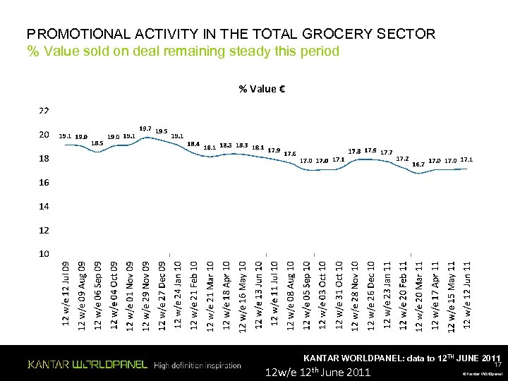 PROMOTIONAL ACTIVITY IN THE TOTAL GROCERY SECTOR % Value sold on deal remaining steady