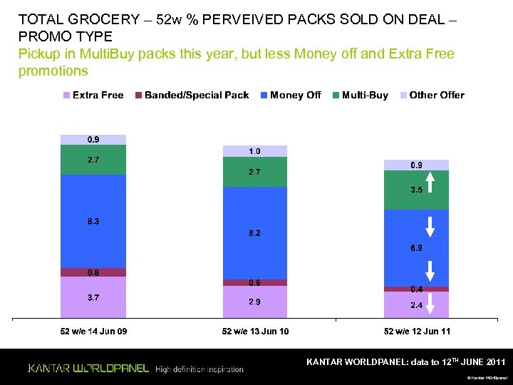 TOTAL GROCERY – 52 w % PERVEIVED PACKS SOLD ON DEAL – PROMO TYPE