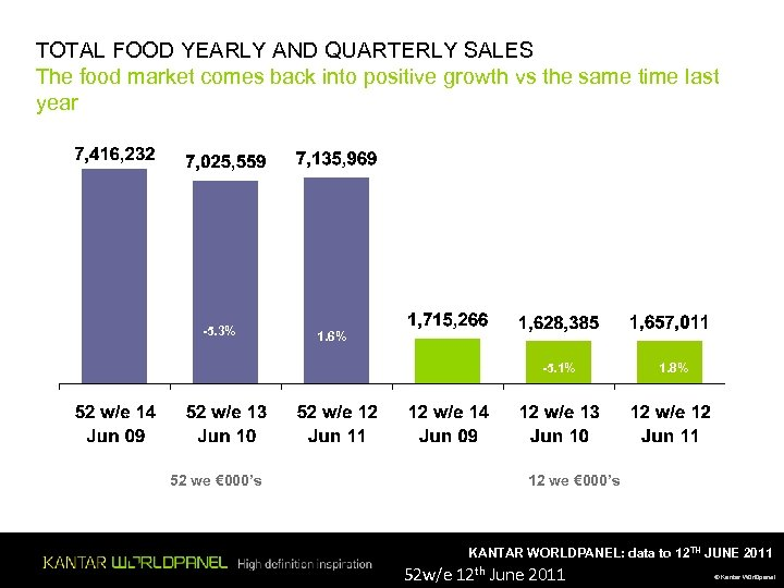 TOTAL FOOD YEARLY AND QUARTERLY SALES The food market comes back into positive growth