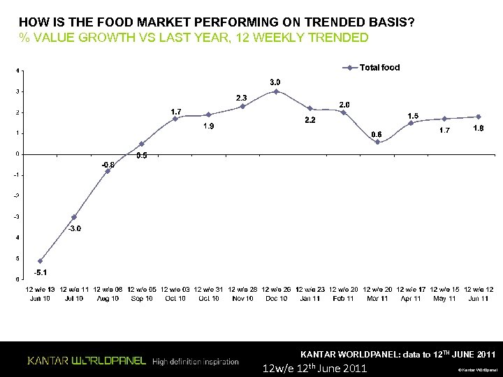HOW IS THE FOOD MARKET PERFORMING ON TRENDED BASIS? % VALUE GROWTH VS LAST