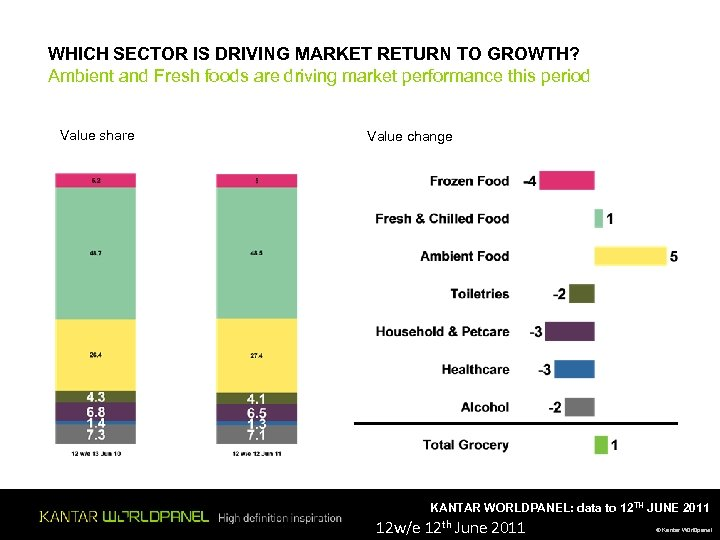 WHICH SECTOR IS DRIVING MARKET RETURN TO GROWTH? Ambient and Fresh foods are driving
