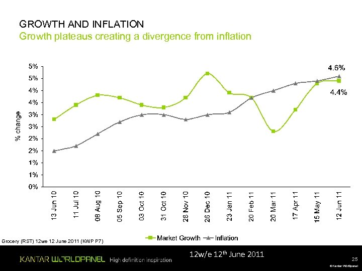 GROWTH AND INFLATION Growth plateaus creating a divergence from inflation Grocery (RST) 12 we