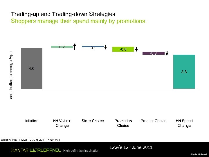 Trading-up and Trading-down Strategies Shoppers manage their spend mainly by promotions. Grocery (RST) 12