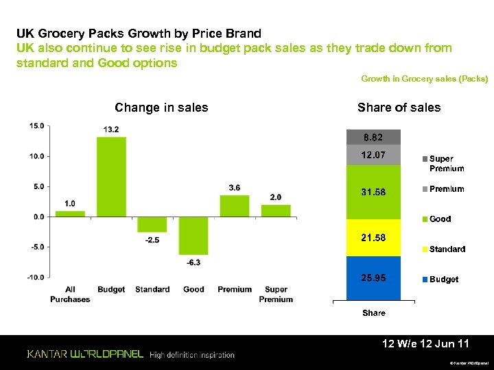 UK Grocery Packs Growth by Price Brand UK also continue to see rise in