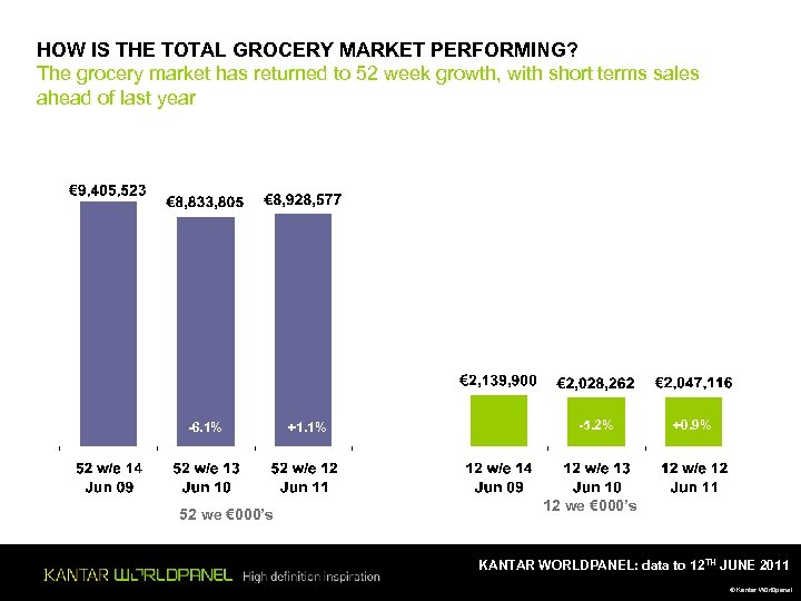 HOW IS THE TOTAL GROCERY MARKET PERFORMING? The grocery market has returned to 52