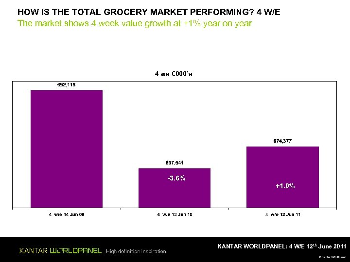 HOW IS THE TOTAL GROCERY MARKET PERFORMING? 4 W/E The market shows 4 week