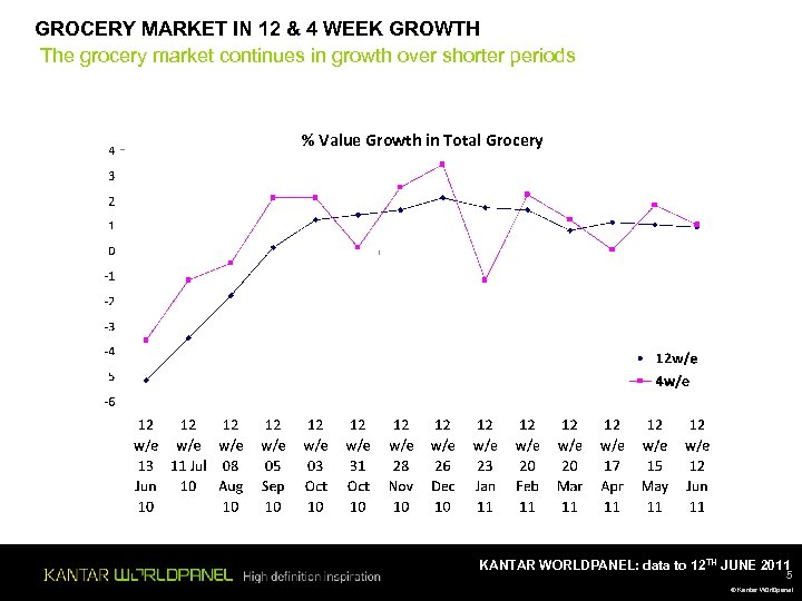 GROCERY MARKET IN 12 & 4 WEEK GROWTH The grocery market continues in growth