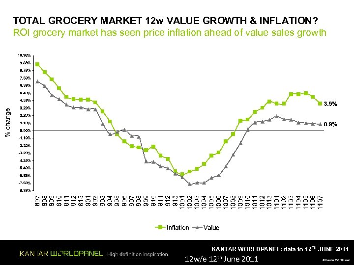 TOTAL GROCERY MARKET 12 w VALUE GROWTH & INFLATION? ROI grocery market has seen