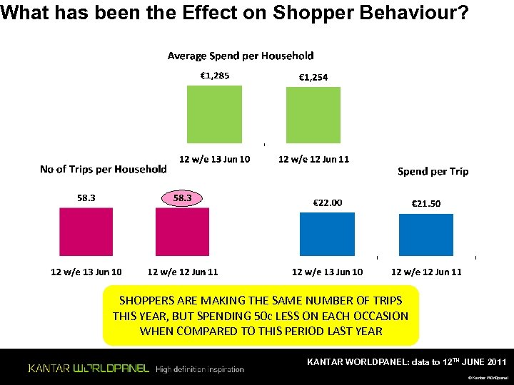 What has been the Effect on Shopper Behaviour? SHOPPERS ARE MAKING THE SAME NUMBER