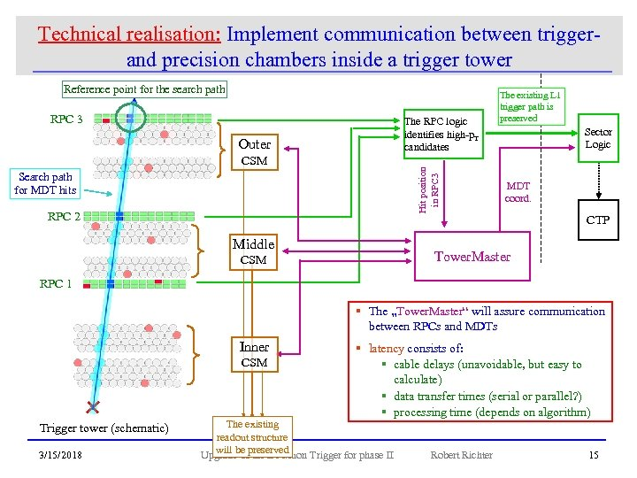 Technical realisation: Implement communication between trigger- and precision chambers inside a trigger tower Reference