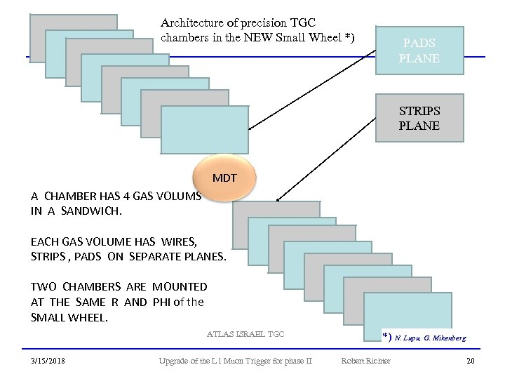 Architecture of precision TGC ARCHITECTURE of TGC CHAMBER chambers in the NEW Small Wheel
