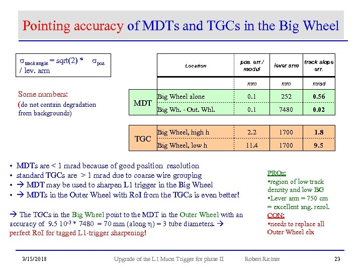Pointing accuracy of MDTs and TGCs in the Big Wheel strack angle = sqrt(2)