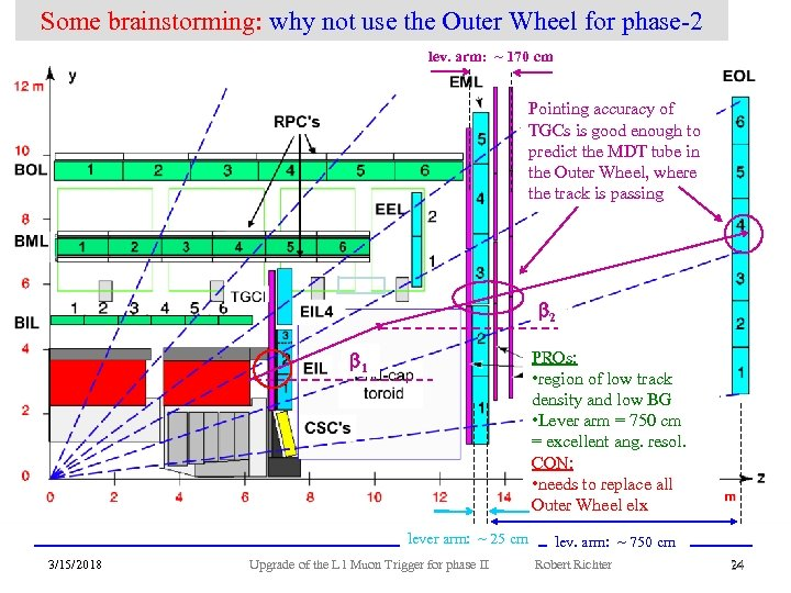 Some brainstorming: why not use the Outer Wheel for phase-2 lev. arm: ~ 170