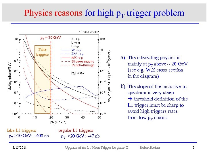 Physics reasons for high p. T trigger problem p. T = 20 Ge. V