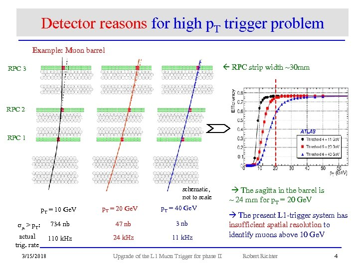 Detector reasons for high p. T trigger problem Example: Muon barrel RPC strip width
