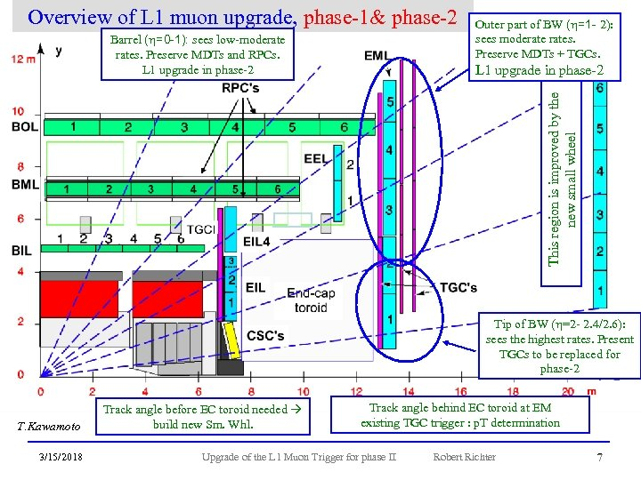 Overview of L 1 muon upgrade, phase-1& phase-2 L 1 upgrade in phase-2 This