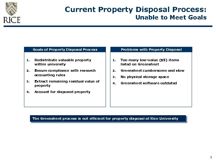 Current Property Disposal Process: Unable to Meet Goals of Property Disposal Process Problems with