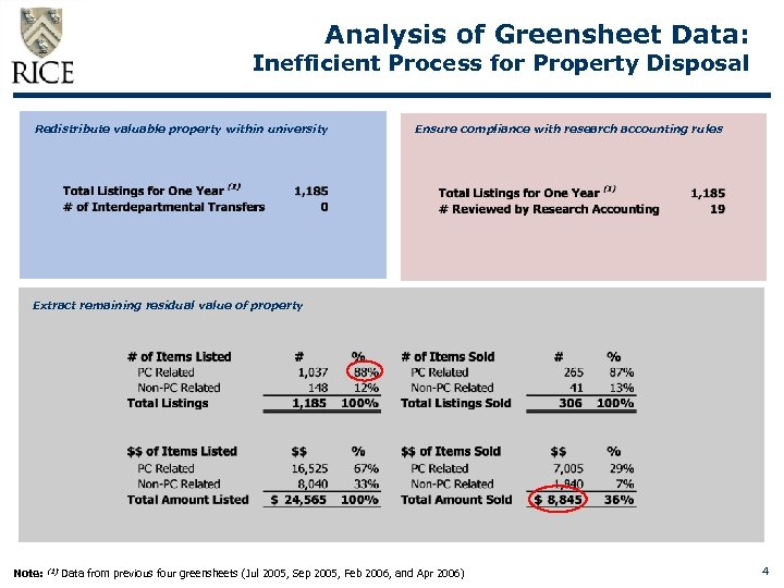 Analysis of Greensheet Data: Inefficient Process for Property Disposal Redistribute valuable property within university