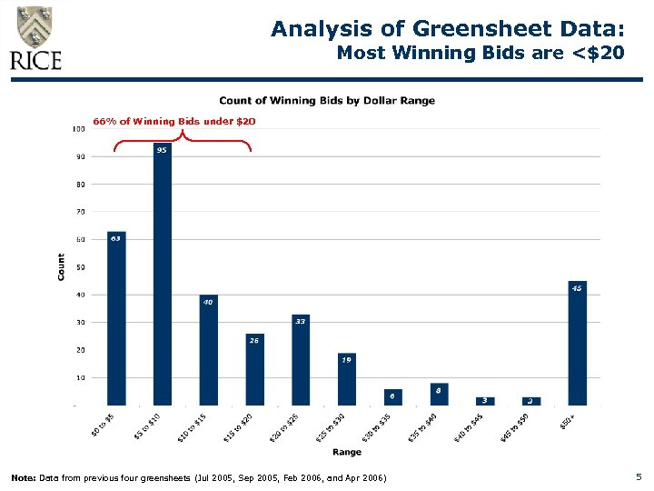 Analysis of Greensheet Data: Most Winning Bids are <$20 66% of Winning Bids under