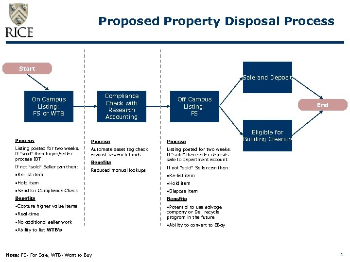 Proposed Property Disposal Process Start Sale and Deposit Compliance Check with Research Accounting On