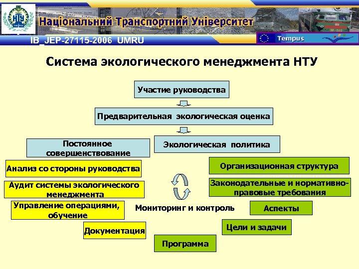 IB_JEP-27115 -2006 UMRU Система экологического менеджмента НТУ Участие руководства Предварительная экологическая оценка Постоянное совершенствование