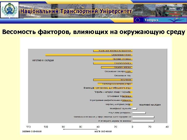 Весомость факторов, влияющих на окружающую среду