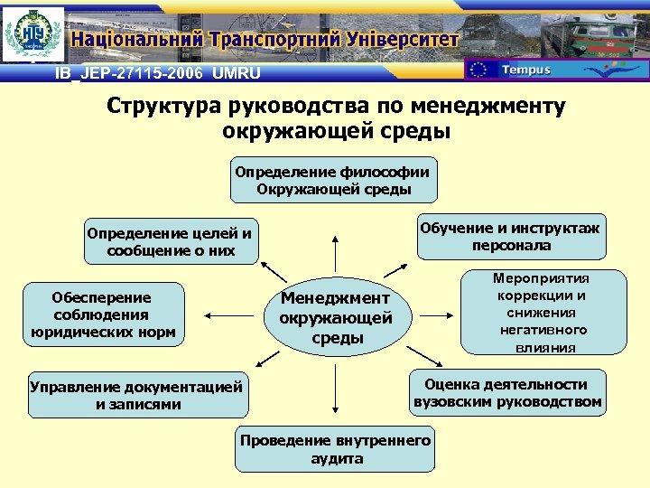 IB_JEP-27115 -2006 UMRU Структура руководства по менеджменту окружающей среды Определение философии Окружающей среды Обучение